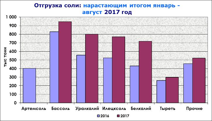Рынок технической соли : отгрузка соли январь- август 2017